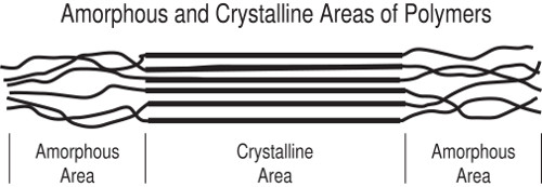 Amorphous and Crystalline Areas of Polymers