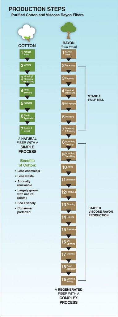Cotton vs. Rayon Production Steps